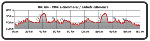 challenge roth bike course elevation profile