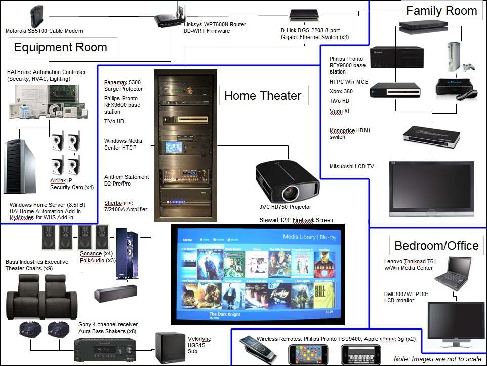 diagram of a home theater system wiring for a home theater system